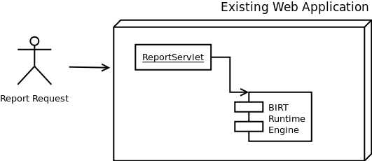 Deploying BIRT in Your Existing Web Application   c0nnexx10n